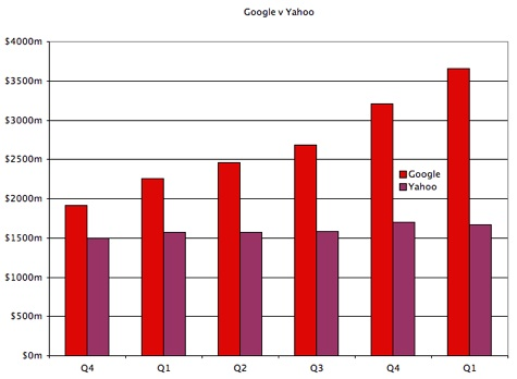 Yahoo vs Google quarterly gross revenues