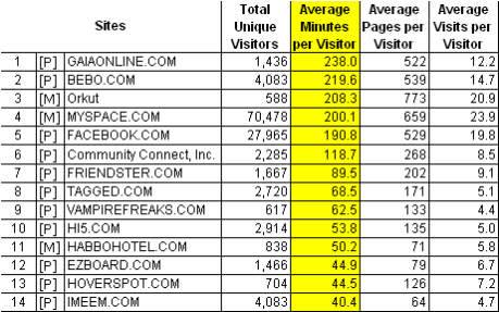 top social networks by time spent on site