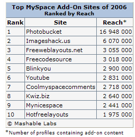 2006 Top Myspace add-on sites
