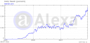 alexa graph for travian