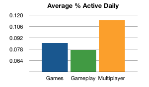 Facebook games vs apps engagement
