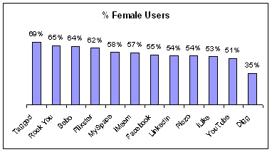 female % of social networks