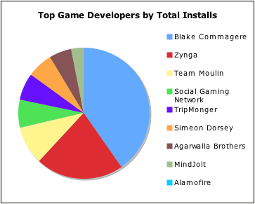 Social Games by Installs
