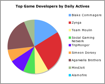 Social Games by Actives