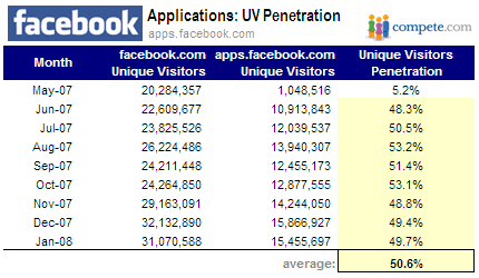 FB apps penetration