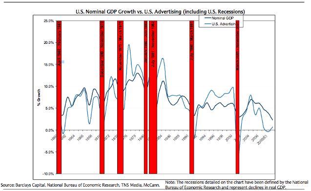 current recession vs great depression essay