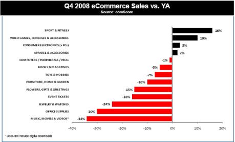comscore-ecommerce-growth-q4-2008