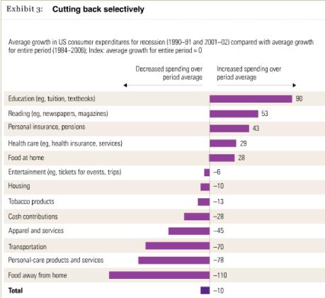 mckinsey-chart-consumer-expenditure